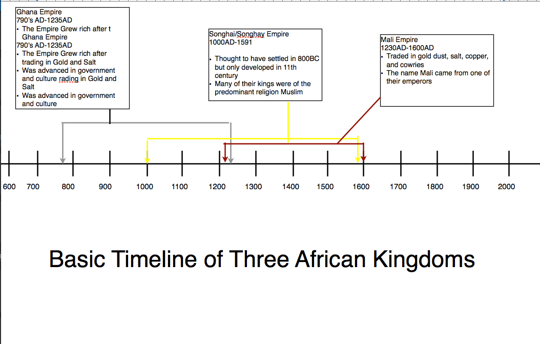 Time Line of Ancient African Kingdom's Major Cultural Achievements